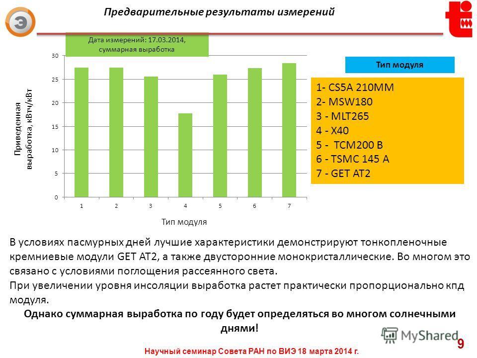 Предварительные результаты измерений Приведенная выработка, кВтч/кВт Тип модуля Дата измерений: 17.03.2014, суммарная выработка 1- CS5A 210MM 2- MSW180 3 - MLT265 4 - X40 5 - ТСМ200 B 6 - TSMC 145 A 7 - GET AT2 Тип модуля Научный семинар Совета РАН п