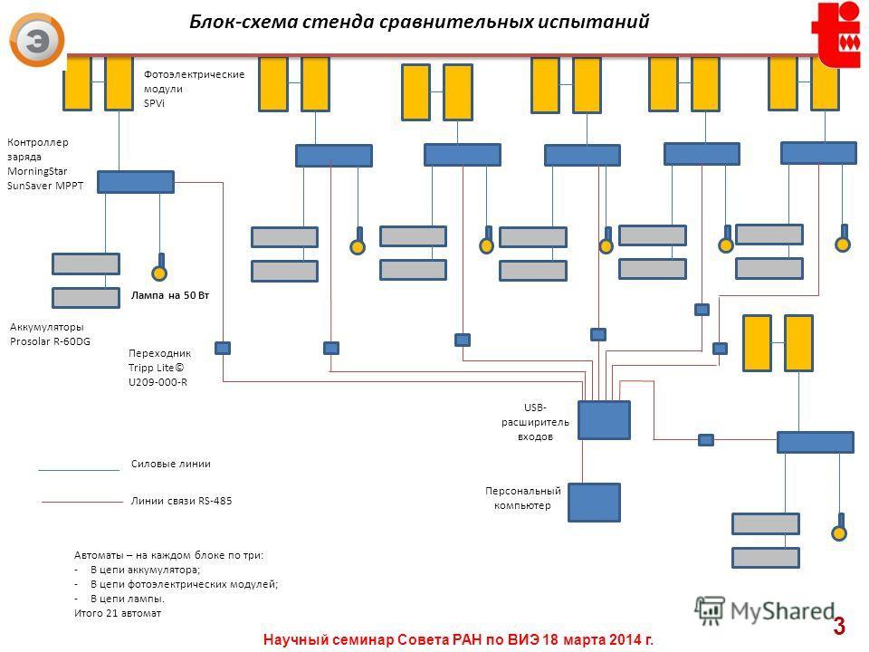 Фотоэлектрические модули SPVi Контроллер заряда MorningStar SunSaver MPPT Аккумуляторы Prosolar R-60DG Лампа на 50 Вт USB- расширитель входов Персональный компьютер Силовые линии Линии связи RS-485 Переходник Tripp Lite© U209-000-R Автоматы – на кажд