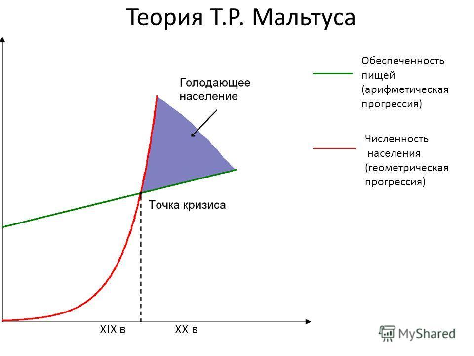 Теория Т.Р. Мальтуса XIX вXX в Обеспеченность пищей (арифметическая прогрессия) Численность населения (геометрическая прогрессия)