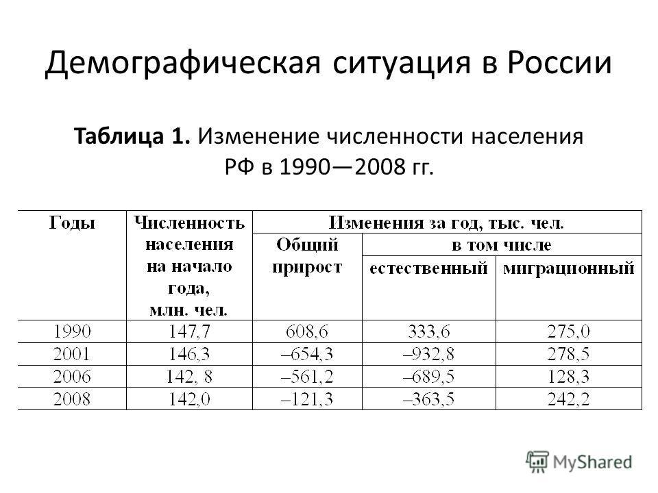 Демографическая ситуация в России Таблица 1. Изменение численности населения РФ в 19902008 гг.