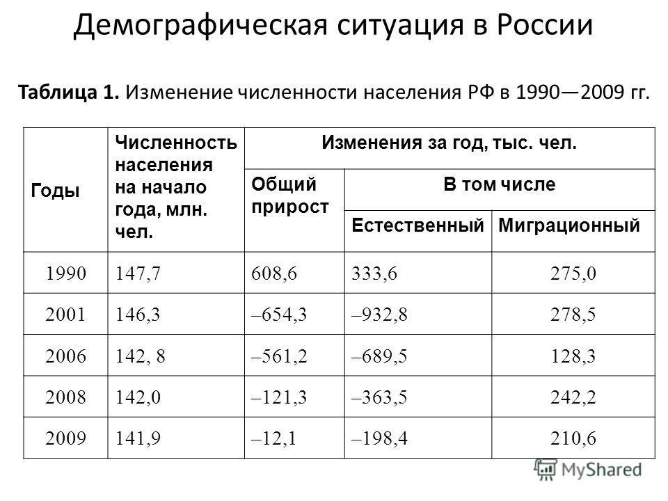 Демографическая ситуация в России Таблица 1. Изменение численности населения РФ в 19902009 гг. Годы Численность населения на начало года, млн. чел. Изменения за год, тыс. чел. Общий прирост В том числе ЕстественныйМиграционный 1990147,7608,6333,6275,