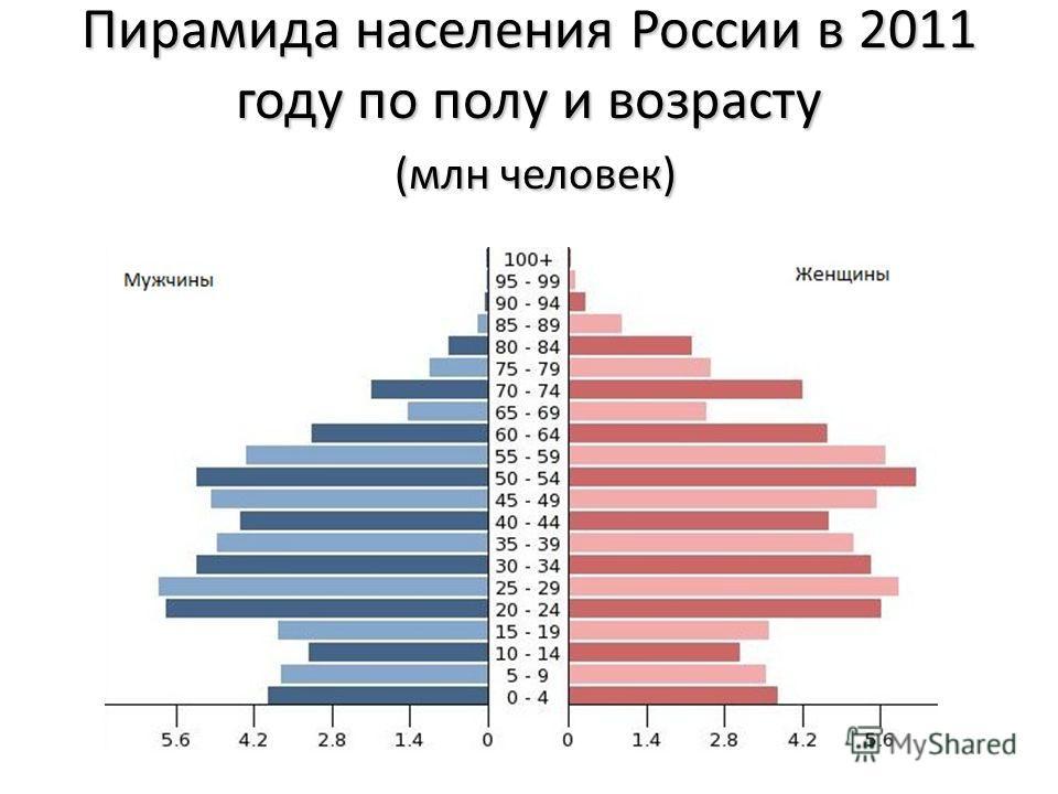 Пирамида населения России в 2011 году по полу и возрасту (млн человек)