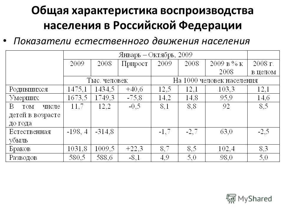 Общая характеристика воспроизводства населения в Российской Федерации Показатели естественного движения населения