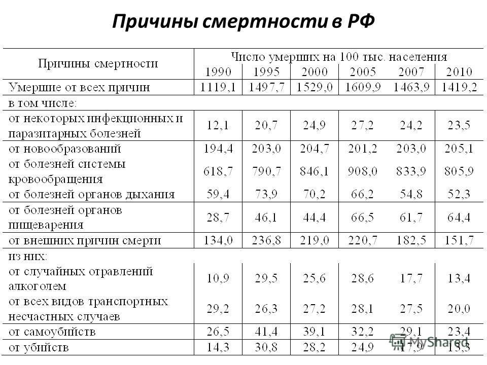 Причины смертности в РФ