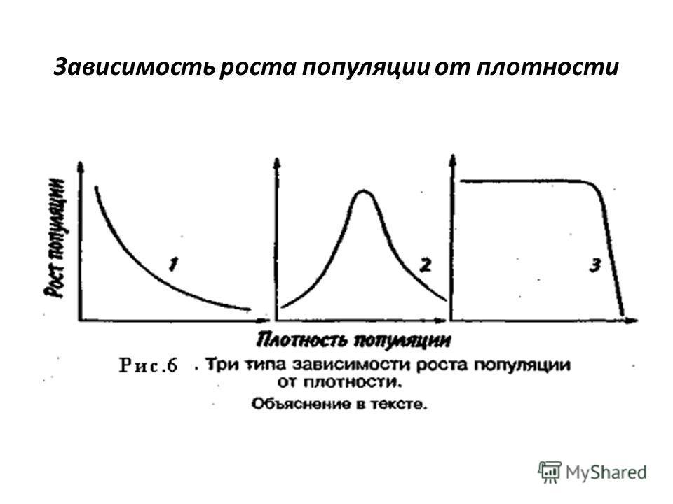 Зависимость роста популяции от плотности