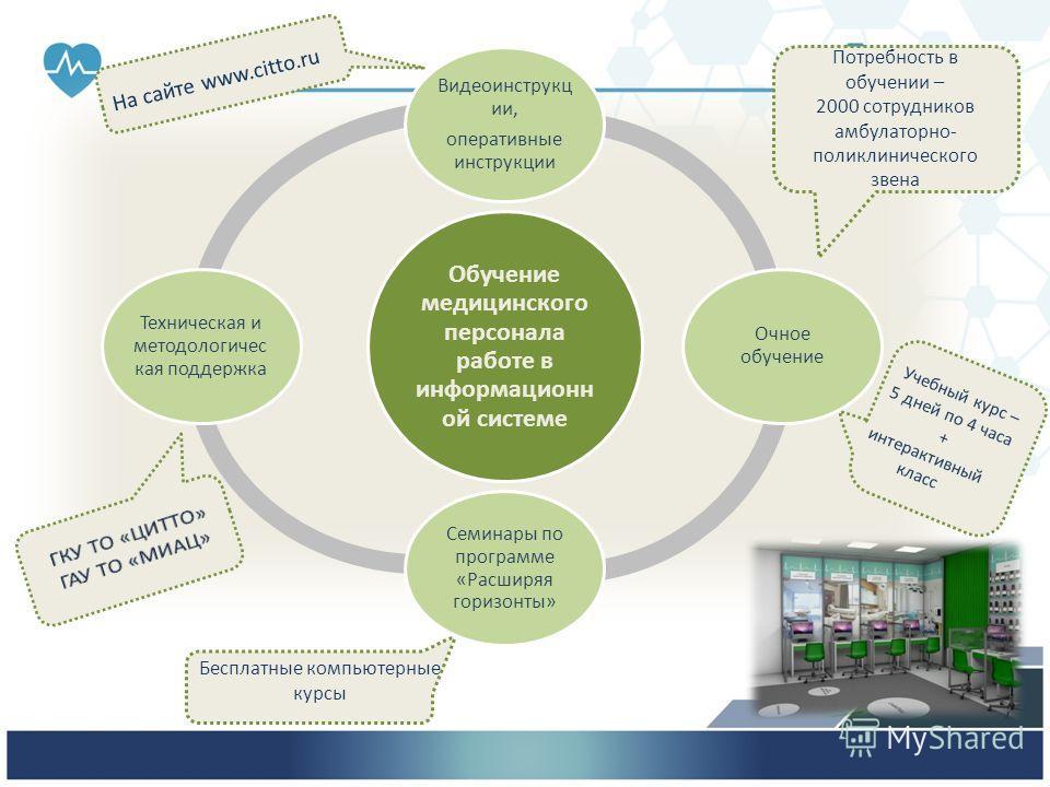 На сайте www.citto.ru Потребность в обучении – 2000 сотрудников амбулаторно- поликлинического звена Бесплатные компьютерные курсы Учебный курс – 5 дней по 4 часа + интерактивный класс
