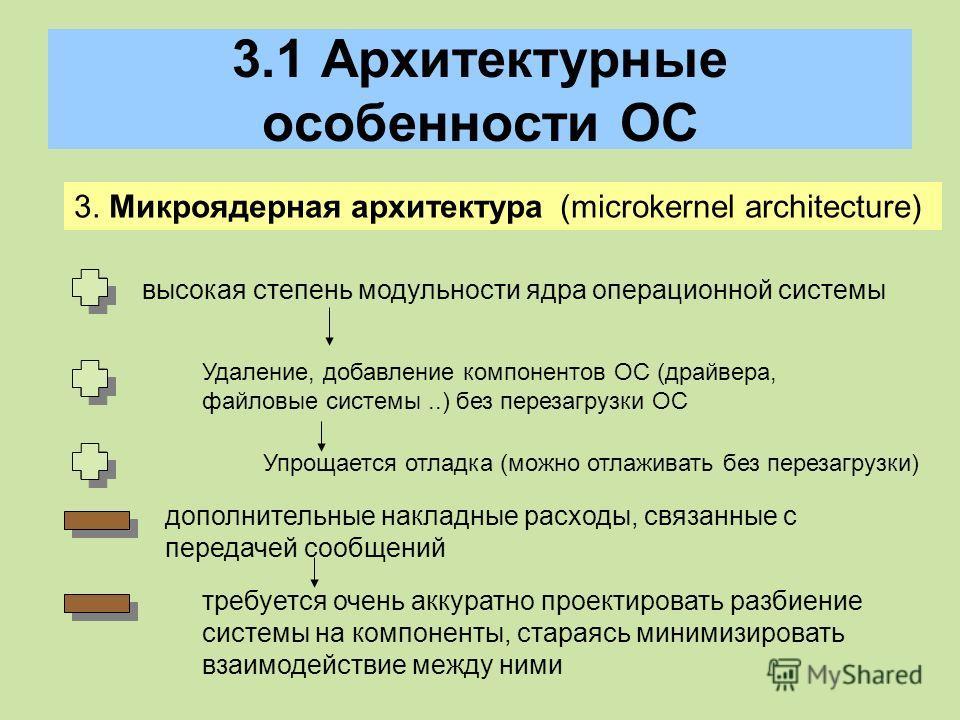 3.1 Архитектурные особенности ОС 3. Микроядерная архитектура (microkernel architecture) высокая степень модульности ядра операционной системы Удаление, добавление компонентов ОС (драйвера, файловые системы..) без перезагрузки ОС Упрощается отладка (м