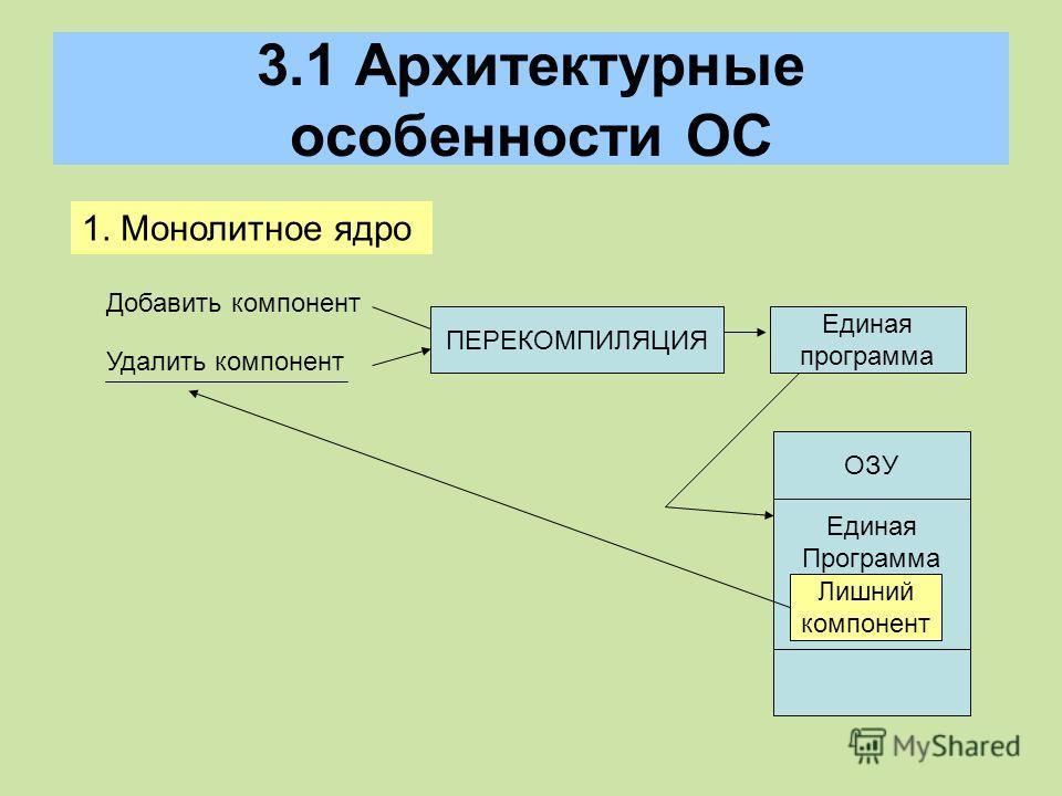 3.1 Архитектурные особенности ОС 1. Монолитное ядро Добавить компонент Удалить компонент ПЕРЕКОМПИЛЯЦИЯ Единая программа Единая Программа ОЗУ Лишний компонент