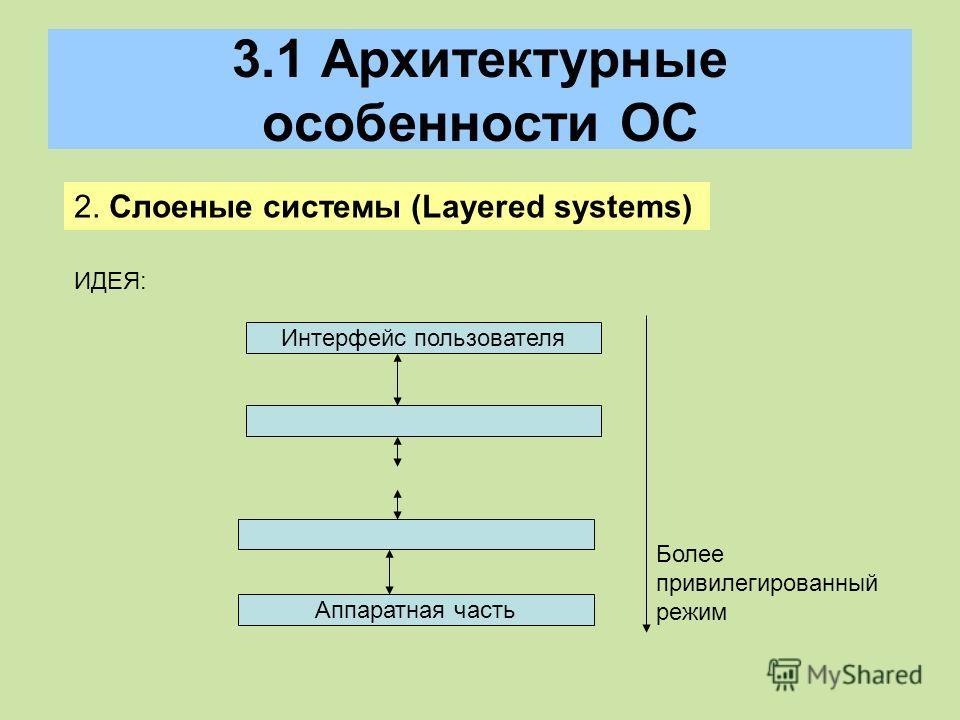 3.1 Архитектурные особенности ОС 2. Слоеные системы (Layered systems) ИДЕЯ: Интерфейс пользователя Аппаратная часть Более привилегированный режим