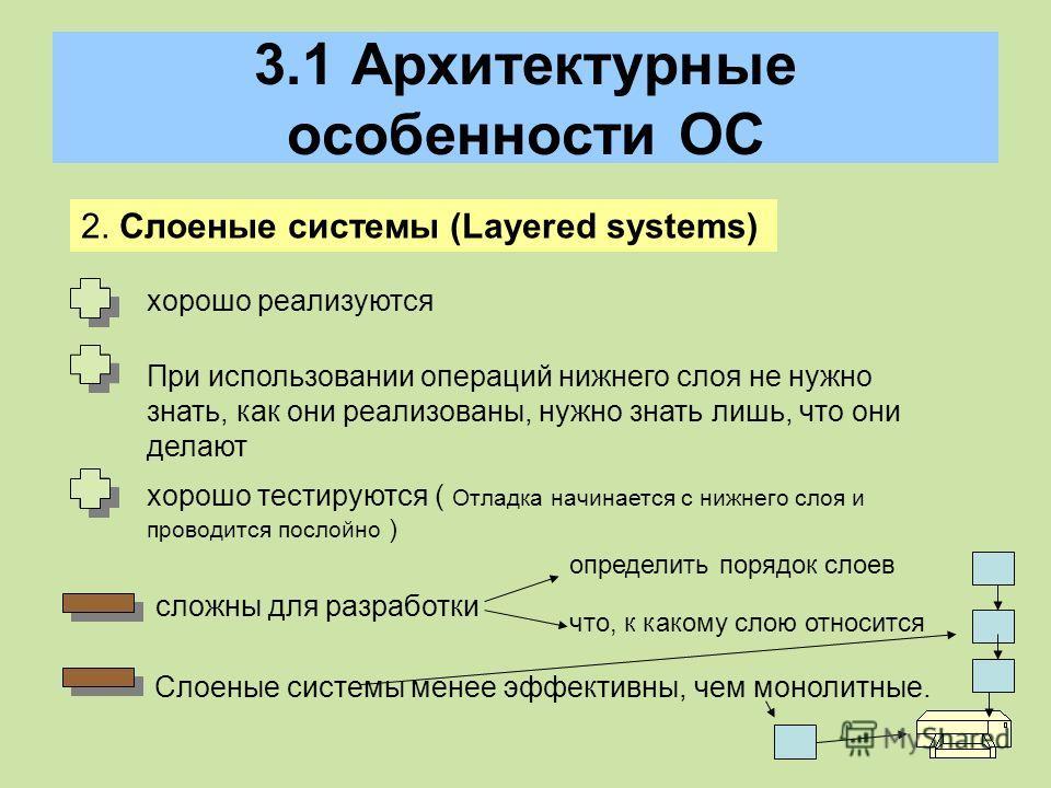 3.1 Архитектурные особенности ОС 2. Слоеные системы (Layered systems) хорошо реализуются При использовании операций нижнего слоя не нужно знать, как они реализованы, нужно знать лишь, что они делают хорошо тестируются ( Отладка начинается с нижнего с