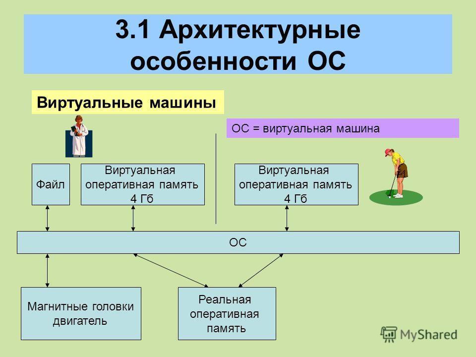 3.1 Архитектурные особенности ОС Виртуальные машины ОС = виртуальная машина ОС Файл Магнитные головки двигатель Виртуальная оперативная память 4 Гб Реальная оперативная память Виртуальная оперативная память 4 Гб