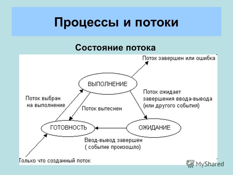 Процессы и потоки Состояние потока