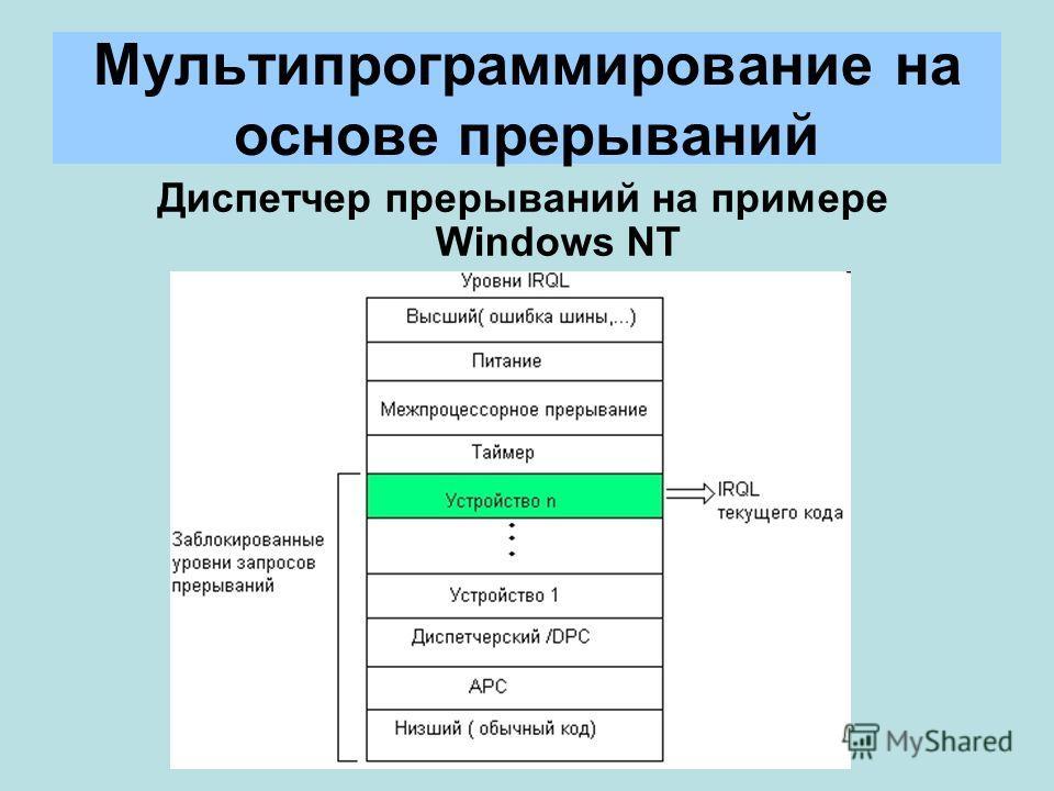 Мультипрограммирование на основе прерываний Диспетчер прерываний на примере Windows NT
