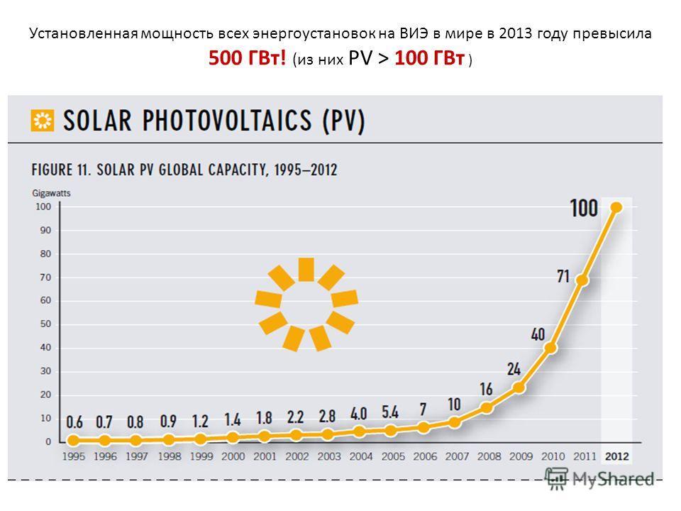 Установленная мощность всех энергоустановок на ВИЭ в мире в 2013 году превысила 500 ГВт! (из них PV > 100 ГВт )