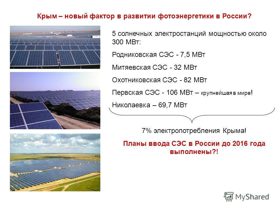 Крым – новый фактор в развитии фотоэнергетики в России? 5 солнечных электростанций мощностью около 300 МВт: Родниковская СЭС - 7,5 МВт Митяевская СЭС - 32 МВт Охотниковская СЭС - 82 МВт Первская СЭС - 106 МВт – крупнейшая в мире ! Николаевка – 69,7 М