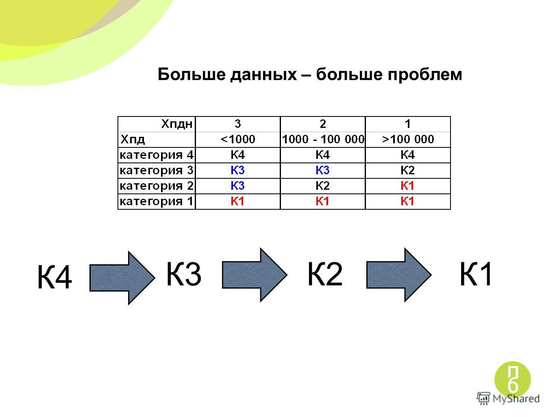 Больше данных – больше проблем К3К2К1 К4