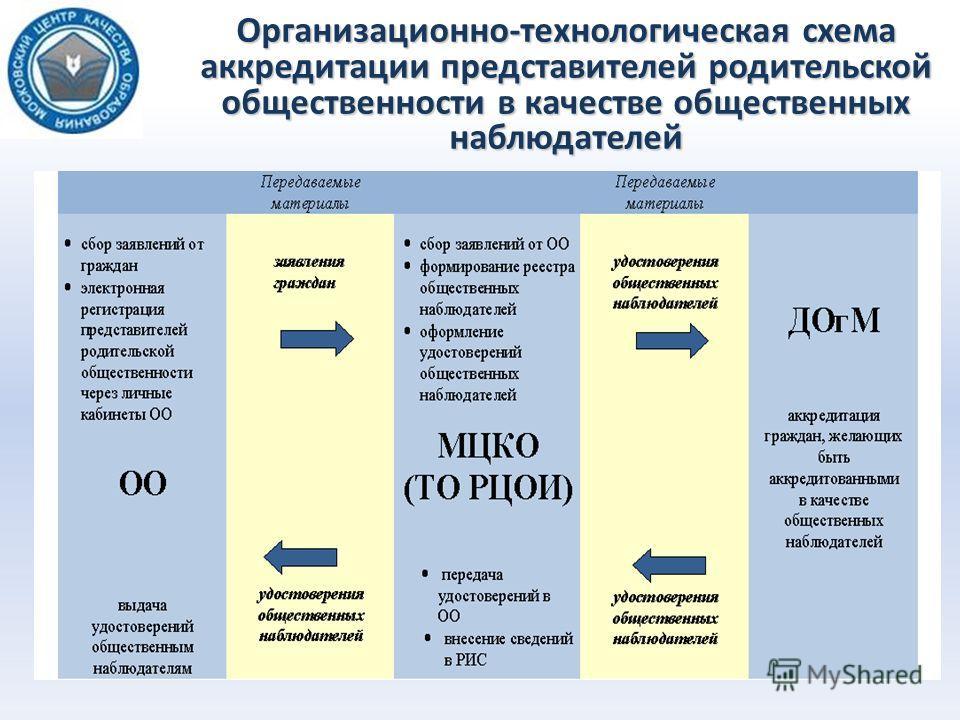 Организационно-технологическая схема аккредитации представителей родительской общественности в качестве общественных наблюдателей