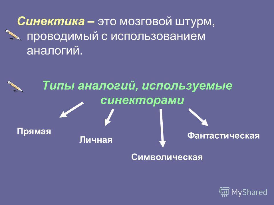 Синектика – это мозговой штурм, проводимый с использованием аналогий. Типы аналогий, используемые синекторами Прямая Личная Символическая Фантастическая