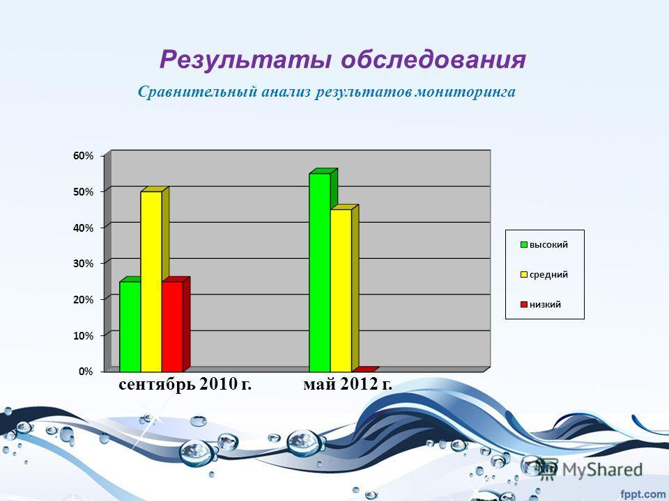 Результаты обследования Сравнительный анализ результатов мониторинга сентябрь 2010 г. май 2012 г.