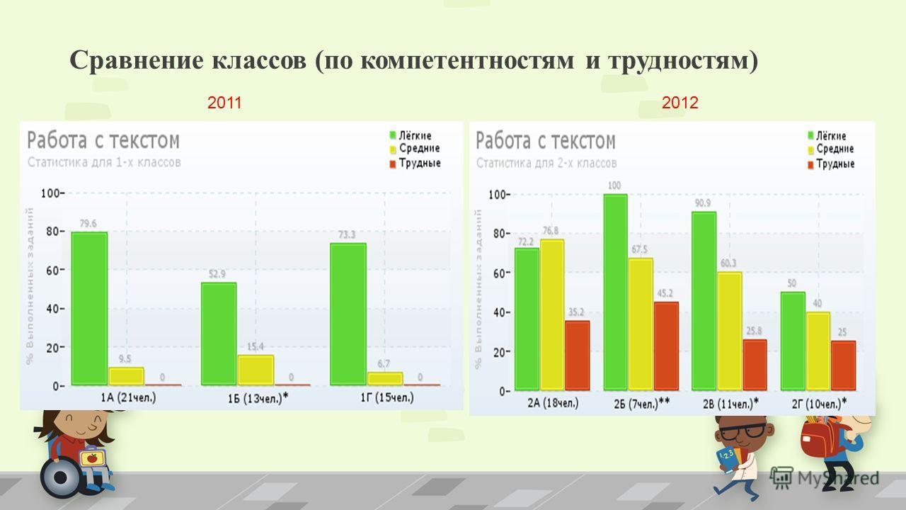 Сравнение классов (по компетентностям и трудностям) 20122011