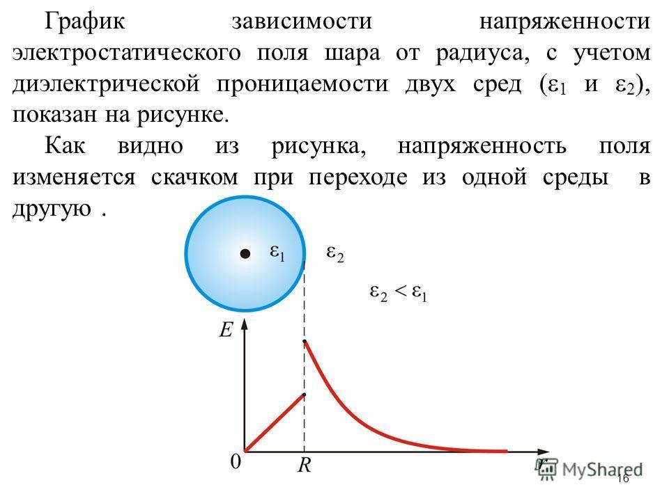 График зависимости напряженности электростатического поля шара от радиуса, с учетом диэлектрической проницаемости двух сред ( 1 и 2 ), показан на рисунке. Как видно из рисунка, напряженность поля изменяется скачком при переходе из одной среды в другу