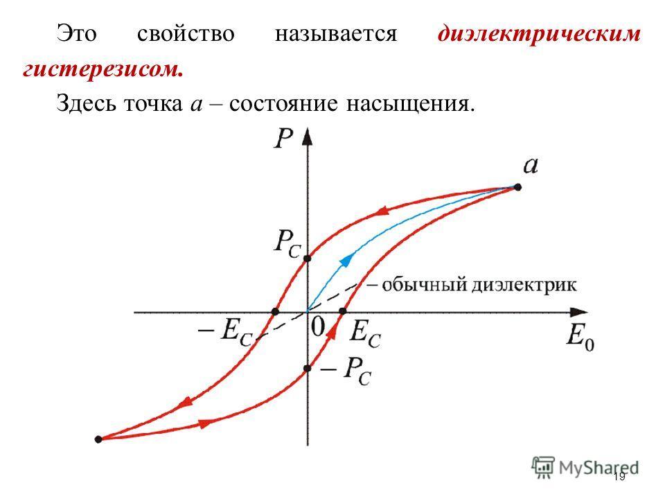 Это свойство называется диэлектрическим гистерезисом. Здесь точка а – состояние насыщения. 19