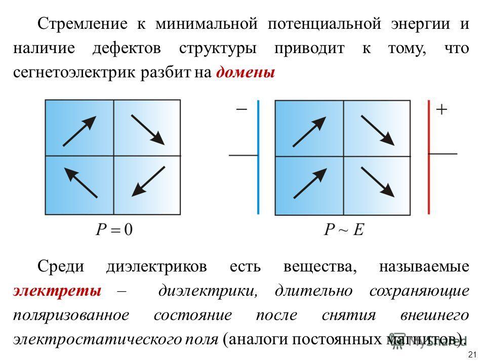 Стремление к минимальной потенциальной энергии и наличие дефектов структуры приводит к тому, что сегнетоэлектрик разбит на домены Среди диэлектриков есть вещества, называемые электреты – диэлектрики, длительно сохраняющие поляризованное состояние пос