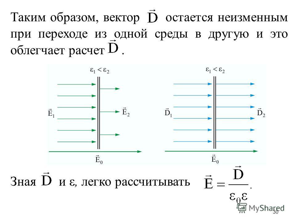 Таким образом, вектор остается неизменным при переходе из одной среды в другую и это облегчает расчет. Зная и ε, легко рассчитывать 30