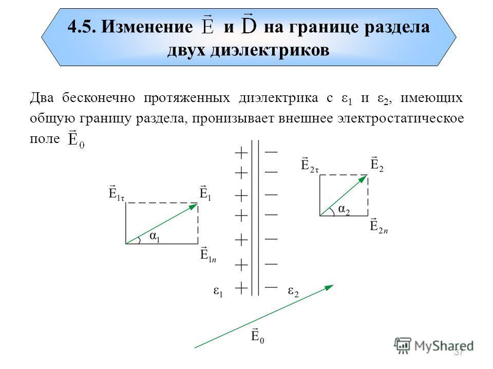 37 4.5. Изменение и на границе раздела двух диэлектриков Два бесконечно протяженных диэлектрика с ε 1 и ε 2, имеющих общую границу раздела, пронизывает внешнее электростатическое поле