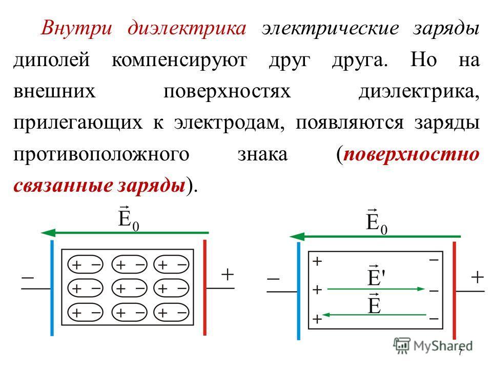 Внутри диэлектрика электрические заряды диполей компенсируют друг друга. Но на внешних поверхностях диэлектрика, прилегающих к электродам, появляются заряды противоположного знака (поверхностно связанные заряды). 7