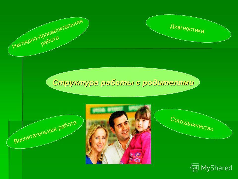 Структура работы с родителями Наглядно-просветительная работа Диагностика Воспитательная работа Сотрудничество
