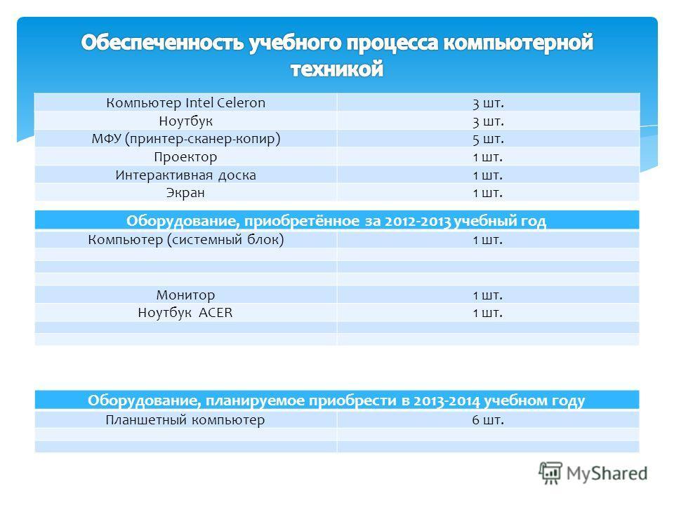 Оборудование, приобретённое за 2012-2013 учебный год Компьютер (системный блок)1 шт. Монитор1 шт. Ноутбук ACER1 шт. Компьютер Intel Celeron3 шт. Ноутбук3 шт. МФУ (принтер-сканер-копир)5 шт. Проектор1 шт. Интерактивная доска1 шт. Экран1 шт. Оборудован