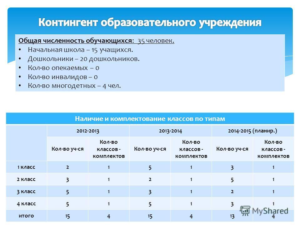 Общая численность обучающихся: 35 человек. Начальная школа – 15 учащихся. Дошкольники – 20 дошкольников. Кол-во опекаемых – 0 Кол-во инвалидов – 0 Кол-во многодетных – 4 чел. Наличие и комплектование классов по типам 2012-20132013-20142014-2015 (план