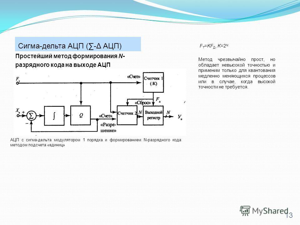Сигма-дельта АЦП (-Δ АЦП) 13 F T =KF Д, K=2 N Простейший метод формирования N- разрядного кода на выходе АЦП АЦП с сигма-дельта модулятором 1 порядка и формированием N-разрядного кода методом подсчета «единиц» Метод чрезвычайно прост, но обладает нев