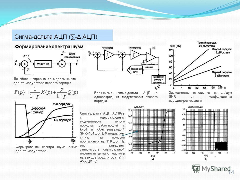 Сигма-дельта АЦП (-Δ АЦП) 14 Линейная непрерывная модель сигма- дельта модулятора первого порядка Формирование спектра шума сигма- дельта модулятора Формирование спектра шума Блок-схема сигма-дельта АЦП с одноразрядным модулятором второго порядка Зав