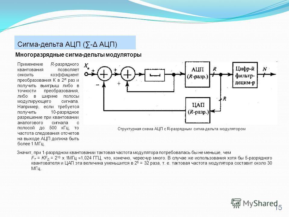 Сигма-дельта АЦП (-Δ АЦП) 15 Многоразрядные сигма-дельты модуляторы Структурная схема АЦП с R-разрядным сигма-дельта модулятором Применение R-разрядного квантования позволяет снизить коэффициент преобразования К в 2 R раз и получить выигрыш либо в то