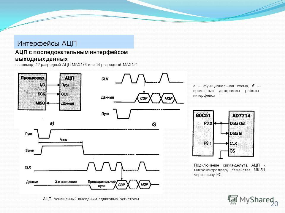 Интерфейсы АЦП 20 АЦП с последовательным интерфейсом выходных данных например, 12-разрядный АЦП MAX176 или 14-разрядный MAX121 а – функциональная схема, б – временные диаграммы работы интерфейса АЦП, оснащенный выходным сдвиговым регистром Подключени