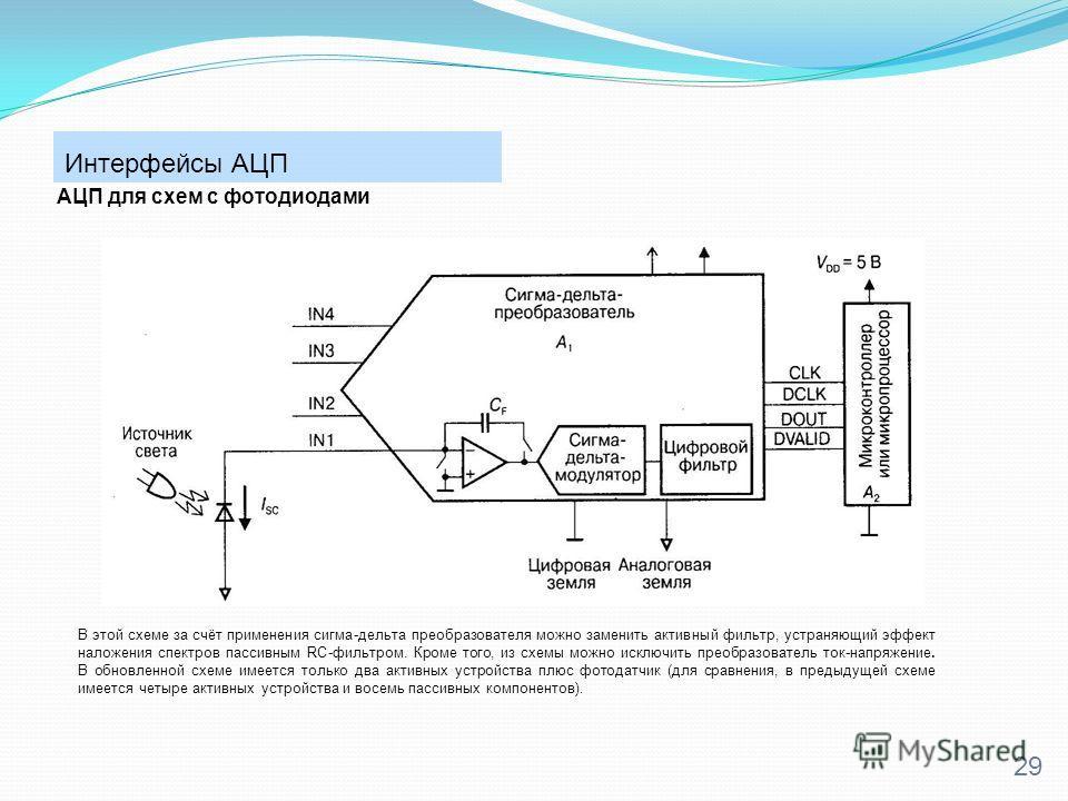 Интерфейсы АЦП 29 АЦП для схем с фотодиодами В этой схеме за счёт применения сигма-дельта преобразователя можно заменить активный фильтр, устраняющий эффект наложения спектров пассивным RC-фильтром. Кроме того, из схемы можно исключить преобразовател