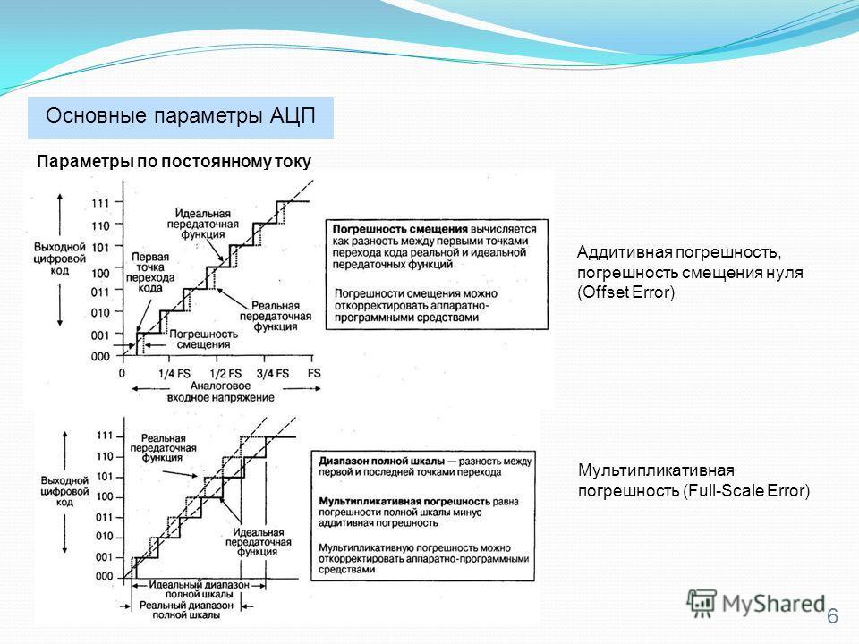 Основные параметры АЦП 6 Параметры по постоянному току Аддитивная погрешность, погрешность смещения нуля (Offset Error) Мультипликативная погрешность (Full-Scale Error)