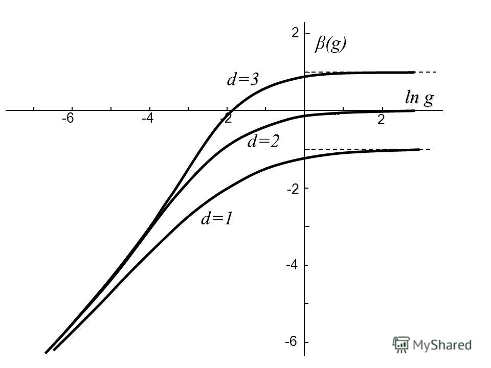 2 -2 -4 ln g β(g) -6 -4 -6 2 d=1 d=3 d=2