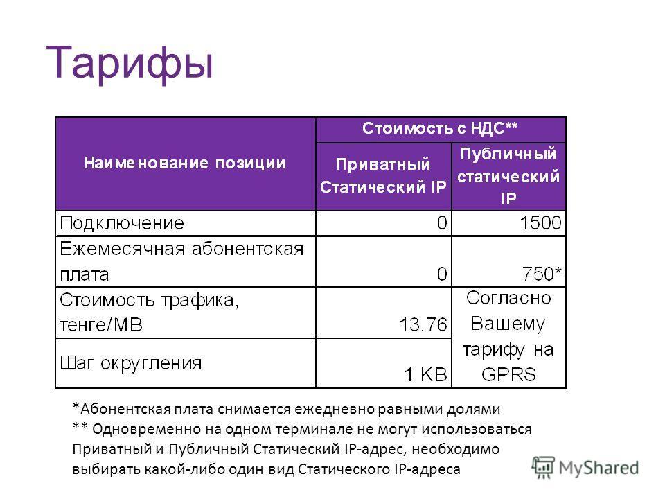 Тарифы *Абонентская плата снимается ежедневно равными долями ** Одновременно на одном терминале не могут использоваться Приватный и Публичный Статический IP-адрес, необходимо выбирать какой-либо один вид Статического IP-адреса