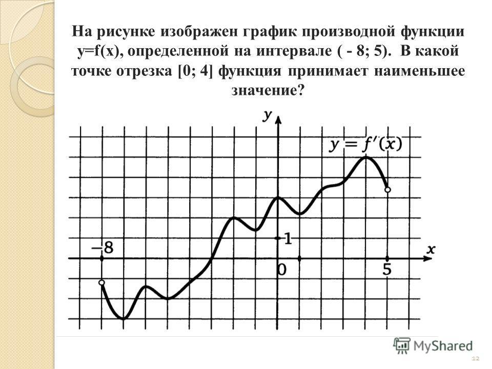 12 На рисунке изображен график производной функции y=f(x), определенной на интервале ( - 8; 5). В какой точке отрезка [0; 4] функция принимает наименьшее значение?