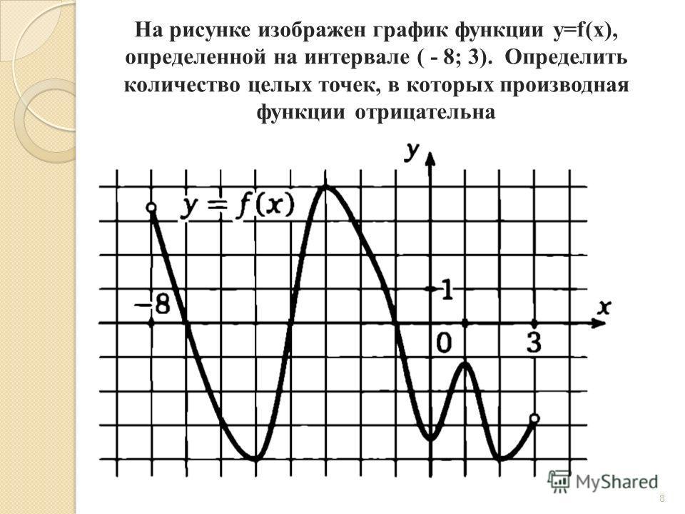 8 На рисунке изображен график функции y=f(x), определенной на интервале ( - 8; 3). Определить количество целых точек, в которых производная функции отрицательна