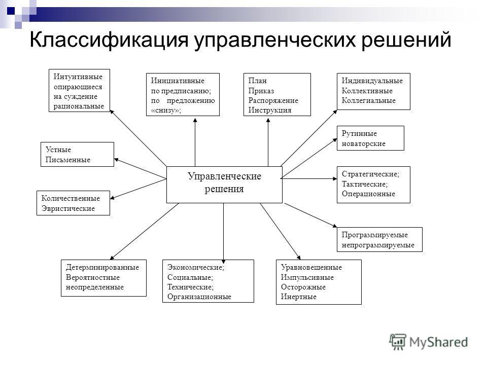 Классификация управленческих решений Интуитивные опирающиеся на суждение рациональные Инициативные по предписанию; по предложению «снизу»; Управленческие решения План Приказ Распоряжение Инструкция Индивидуальные Коллективные Коллегиальные Устные Пис