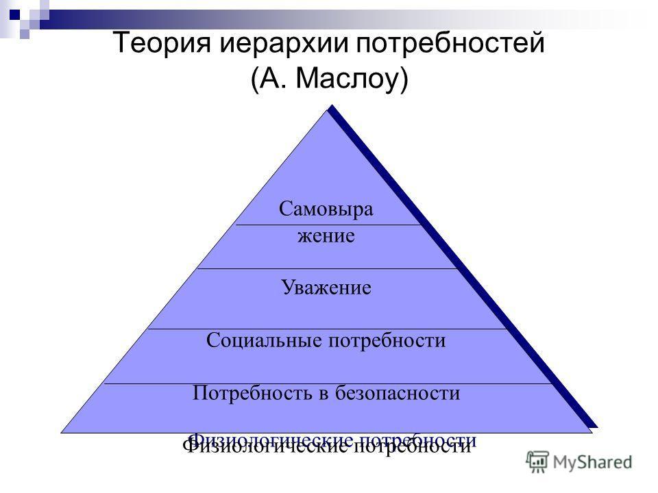 Теория иерархии потребностей (А. Маслоу) Самовыра жение Уважение Социальные потребности Потребность в безопасности Физиологические потребности Самовыра жение Уважение Социальные потребности Потребность в безопасности Физиологические потребности