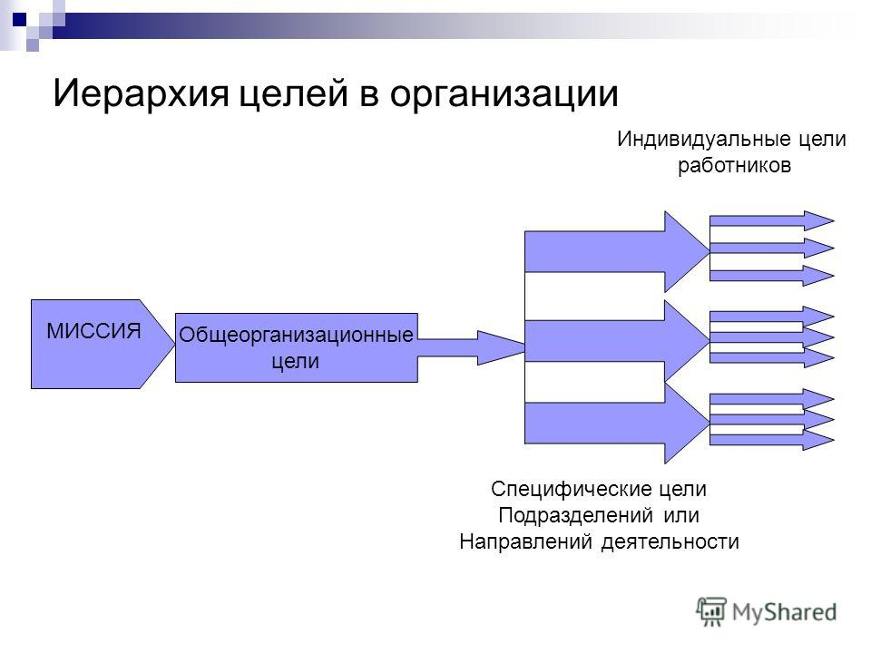 Иерархия целей в организации МИССИЯ Общеорганизационные цели Специфические цели Подразделений или Направлений деятельности Индивидуальные цели работников