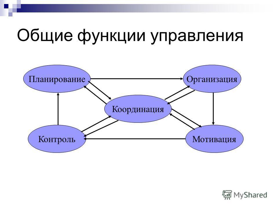 Общие функции управления Планирование Мотивация Координация Контроль Организация