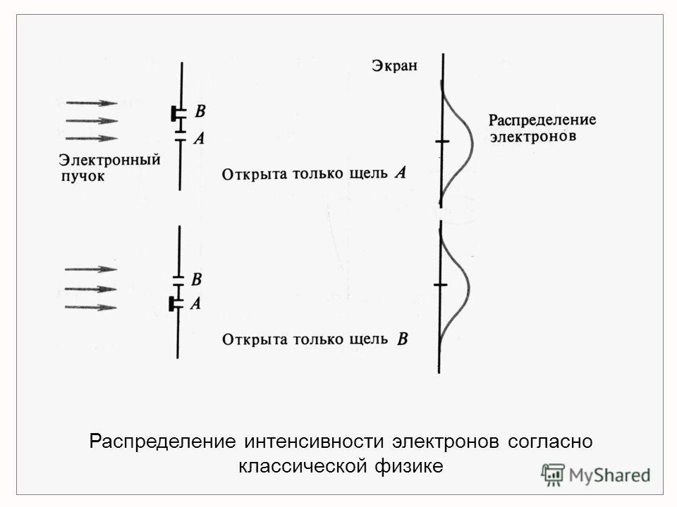 Распределение интенсивности электронов согласно классической физике