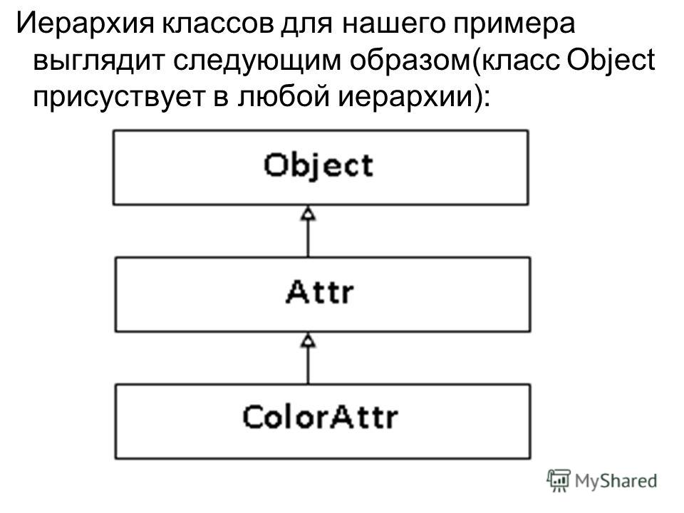 Иерархия классов для нашего примера выглядит следующим образом(класс Object присуствует в любой иерархии):