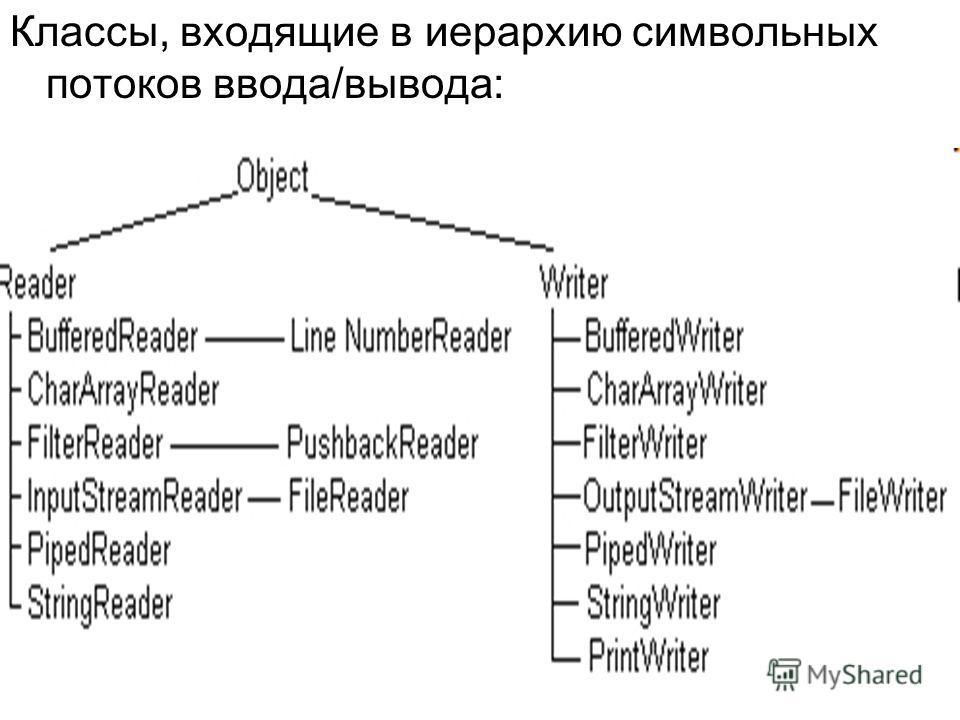 Классы, входящие в иерархию символьных потоков ввода/вывода: